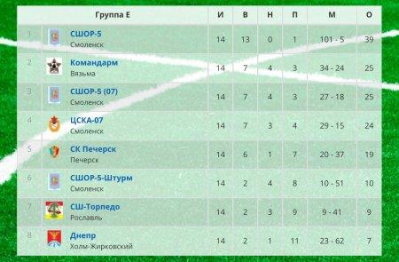 Поздравляем команду  2007 гр с победой в Первенстве Смоленской области среди юношей 2007-2008 г.р.