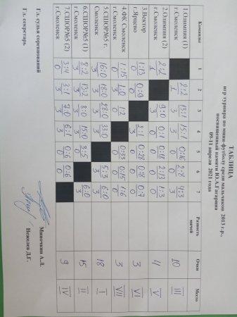 Итоги турнира по мини-футболу, посвящённого памяти Ю.А.Гагарина